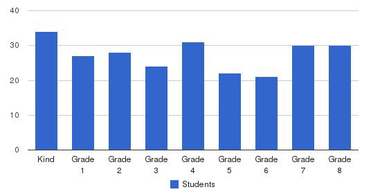 Logan School Students by Grade