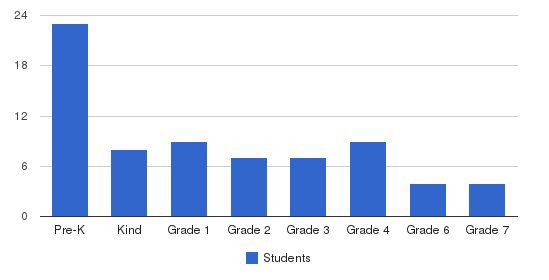 The Renaissance Academy Students by Grade