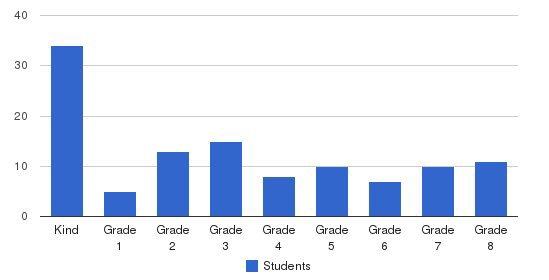Shepherd Valley Waldorf School Students by Grade