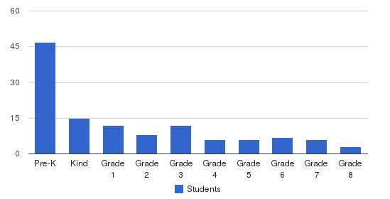 Silver State Christian School Students by Grade
