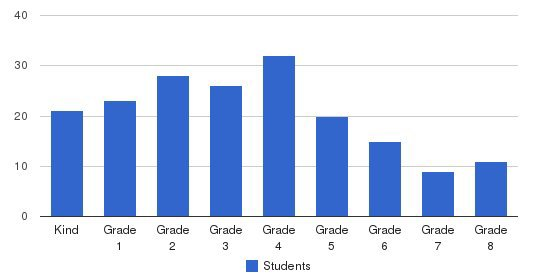 St. Louis Catholic School Students by Grade