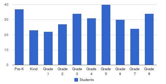 St Pius X Catholic School Students by Grade