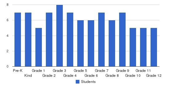 The Garden School Students by Grade