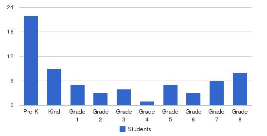 Trinity Lutheran School Students by Grade