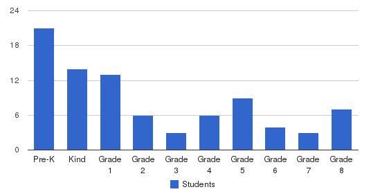 Trinity Lutheran School Students by Grade