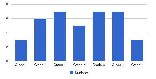 University Hills Lutheran School Students by Grade