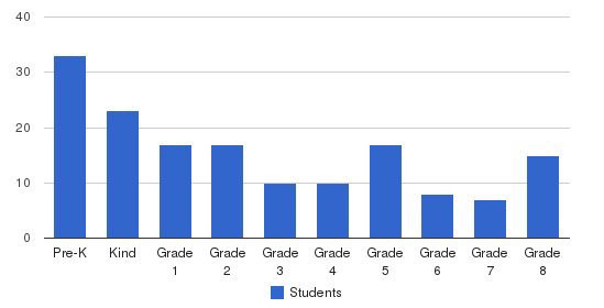 Calvary Christian Academy Students by Grade