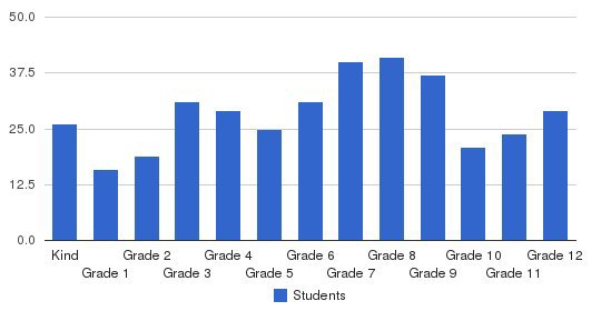 Vail Mountain School Students by Grade