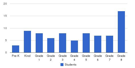 Thunderbird Christian Elementary School Students by Grade