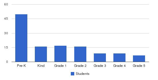 Childrens Community School Students by Grade