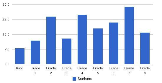 Ezra Academy Students by Grade