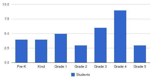 Grace Christian School Students by Grade