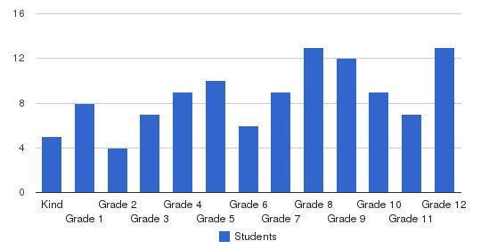 Hartford Christian Academy Students by Grade