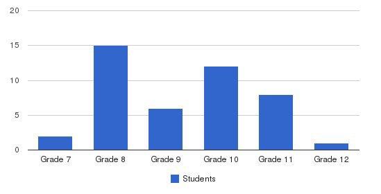 Mt Saint John Students by Grade