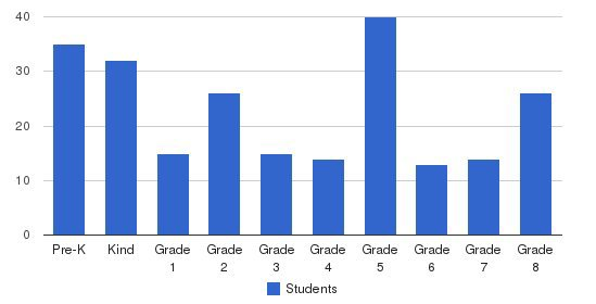Our Lady Of The Assumption School Students by Grade