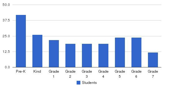 St Paul School Students by Grade