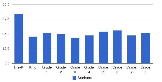 St. Andrew School Students by Grade