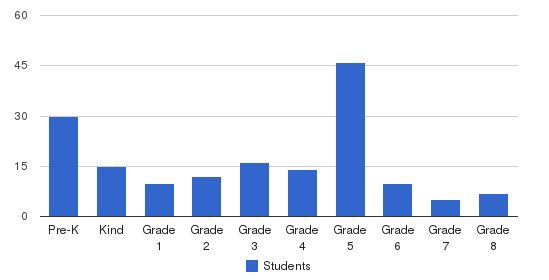 St Anthony School Students by Grade