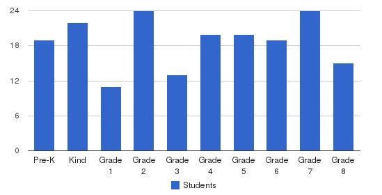 St. Jude School Students by Grade