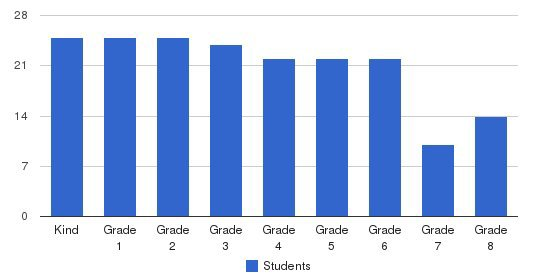 St. Peter School Students by Grade