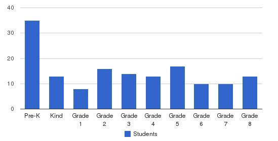 Epworth Christian School Students by Grade
