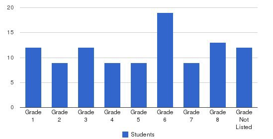 Glenview Adventist Academy Students by Grade