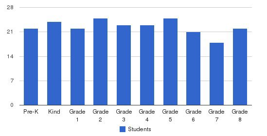 Capitol Hill Day School Students by Grade