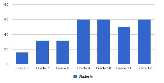 Edmund Burke School Students by Grade