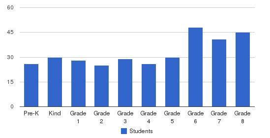 Holy Trinity School Students by Grade