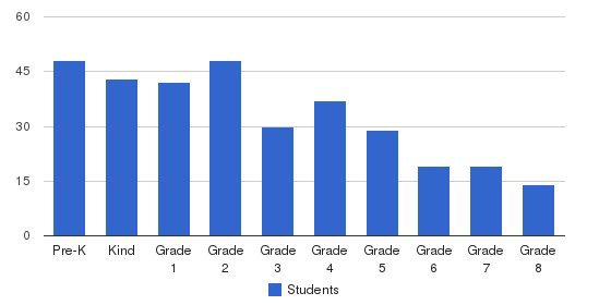 Lowell School Students by Grade