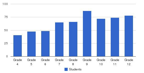 National Cathedral School Students by Grade