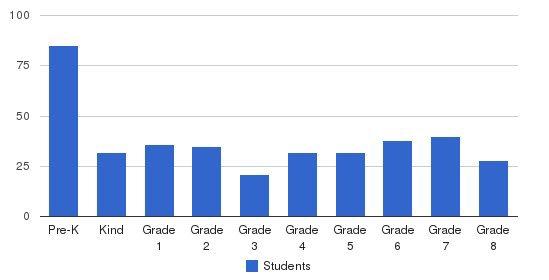 Abundant Life Christian Academy Students by Grade