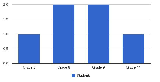 American Heritage Private School Students by Grade
