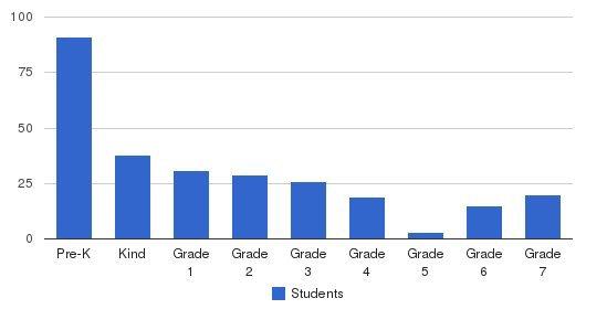Apple Tree Montessori School Students by Grade