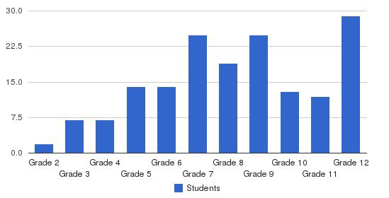 Atlantis Academy Students by Grade