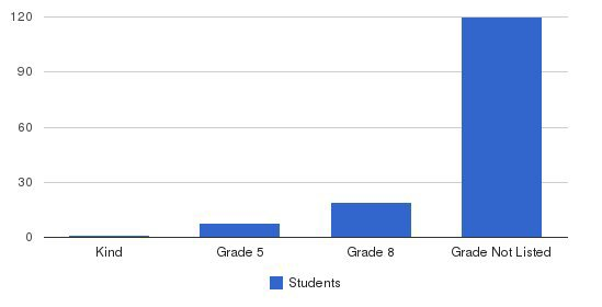 Avalon School Students by Grade