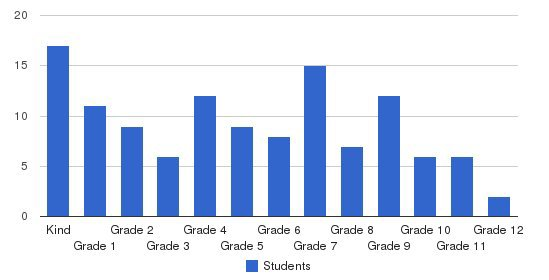 Barnabas Christian Academy Students by Grade