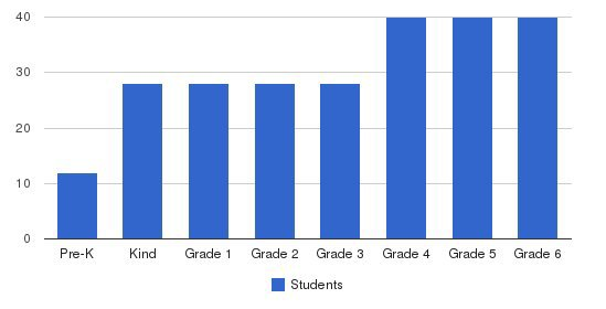 Beaches Episcopal School Students by Grade
