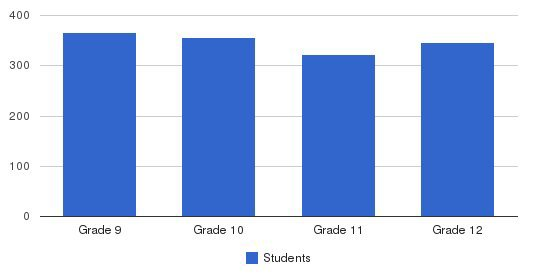 Bishop Kenny High School Students by Grade