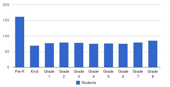 Blessed Trinity School Students by Grade
