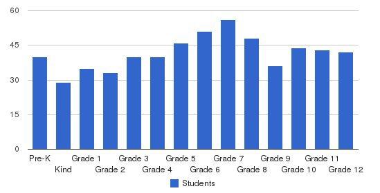 Bradenton Christian School Students by Grade