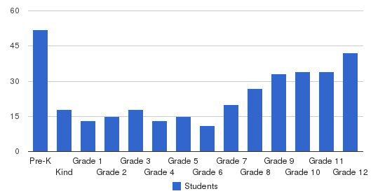 Brito Miami Private School Students by Grade