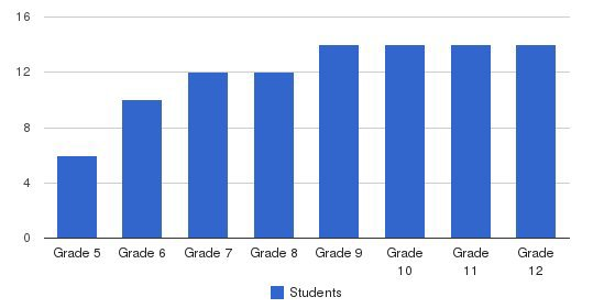 Center Academy Students by Grade