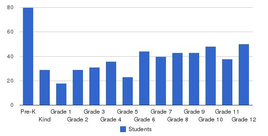 Christian Home & Bible School Students by Grade