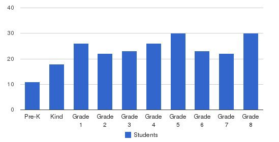 Corpus Christi Catholic School Students by Grade