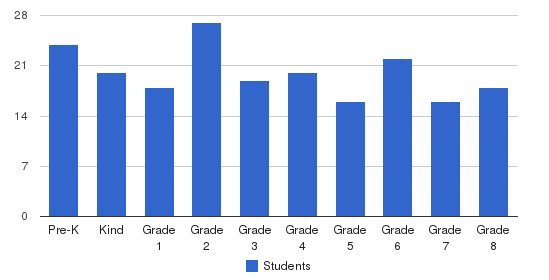 Creative Learning Academy Students by Grade