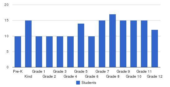 Dunedin Academy Prep School Students by Grade