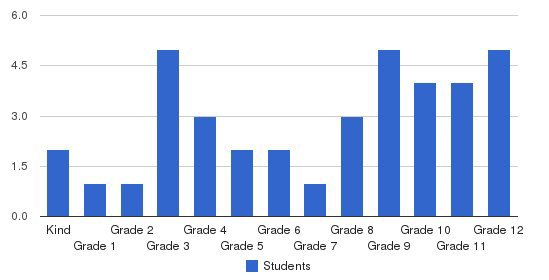 Eunice Christian School Students by Grade