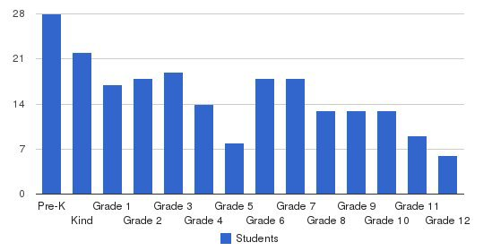 Land O Lakes Christian School Students by Grade