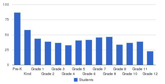 First Coast Christian School Students by Grade
